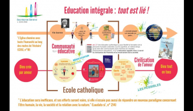 Visée éducative de l'Enseignement catholique